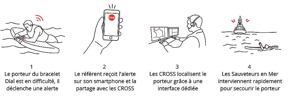 DIAL, dispositif individuel d'alerte et de localisation